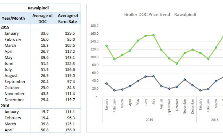 Market Month-End Review – April 2016